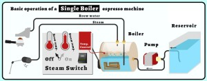 single boiler machine