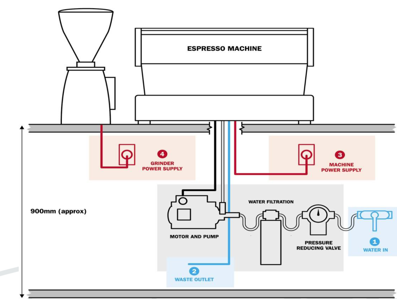 The below information is a great reference and should be used as a guide  when installing a commercial espresso machine and grinder.